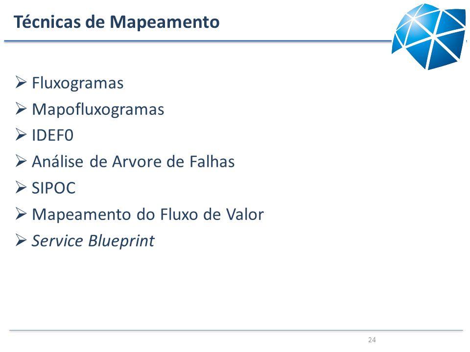 Técnicas de Mapeamento Fluxogramas Mapofluxogramas IDEF0 Análise de Arvore de Falhas SIPOC Mapeamento do Fluxo de Valor Service Blueprint 24