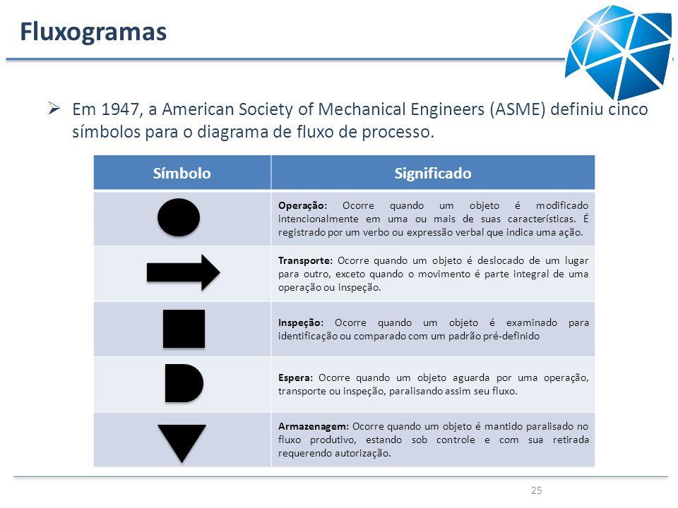 Fluxogramas Em 1947, a American Society of Mechanical Engineers (ASME) definiu cinco símbolos para o diagrama de fluxo de processo. 25 SímboloSignific