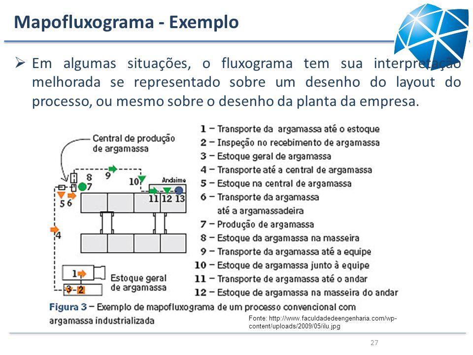 Mapofluxograma - Exemplo 27 Fonte: http://www.faculdadedeengenharia.com/wp- content/uploads/2009/05/ilu.jpg Em algumas situações, o fluxograma tem sua