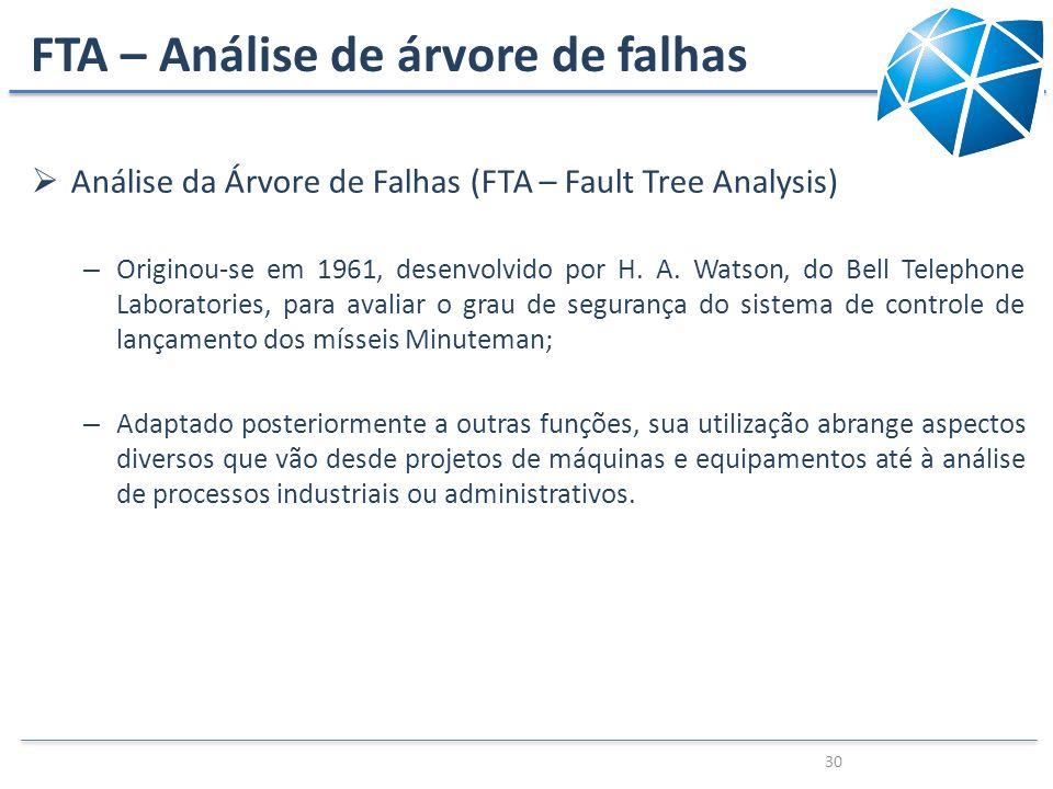 FTA – Análise de árvore de falhas Análise da Árvore de Falhas (FTA – Fault Tree Analysis) – Originou-se em 1961, desenvolvido por H. A. Watson, do Bel