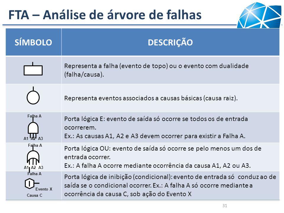 FTA – Análise de árvore de falhas 31 SÍMBOLODESCRIÇÃO Representa a falha (evento de topo) ou o evento com dualidade (falha/causa). Representa eventos