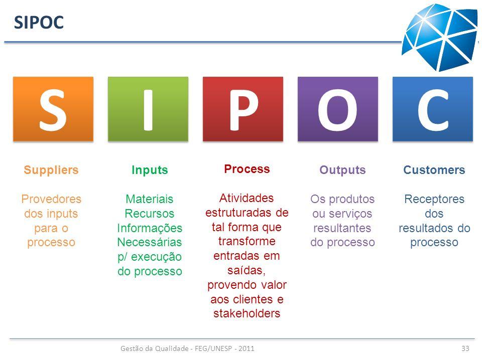 SIPOC Gestão da Qualidade - FEG/UNESP - 2011 33 S S I I P P O O C C Suppliers Provedores dos inputs para o processo Inputs Materiais Recursos Informaç