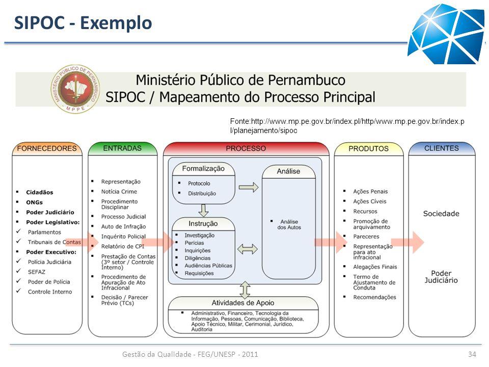 SIPOC - Exemplo Gestão da Qualidade - FEG/UNESP - 2011 34 Fonte:http://www.mp.pe.gov.br/index.pl/http/www.mp.pe.gov.br/index.p l/planejamento/sipoc