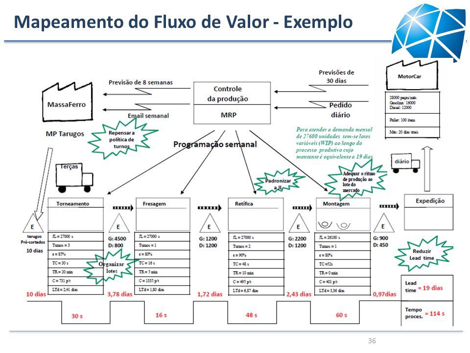 Mapeamento do Fluxo de Valor - Exemplo 36