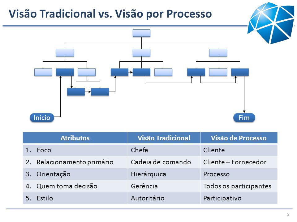 Visão Tradicional vs. Visão por Processo 5 Início Fim AtributosVisão TradicionalVisão de Processo 1.FocoChefeCliente 2. Relacionamento primárioCadeia
