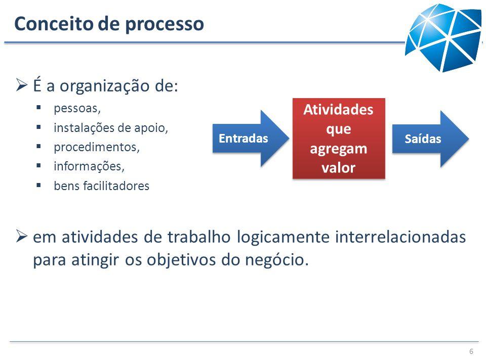 Conceito de processo É a organização de: pessoas, instalações de apoio, procedimentos, informações, bens facilitadores em atividades de trabalho logic