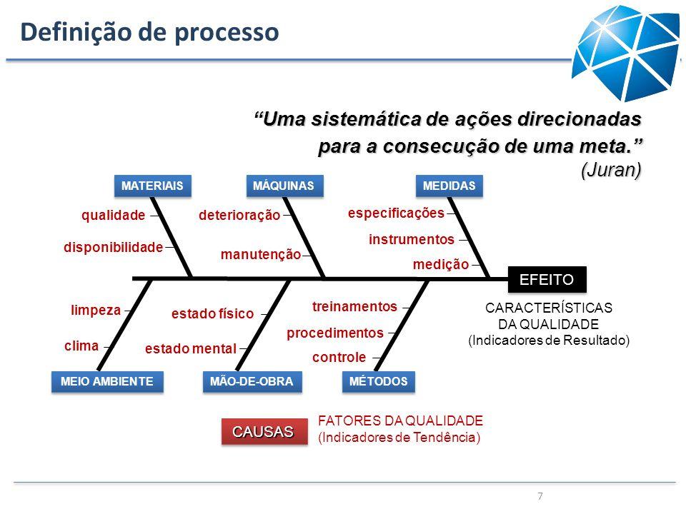 7 Uma sistemática de ações direcionadas para a consecução de uma meta. (Juran) medição instrumentos especificações deterioração manutenção qualidade d