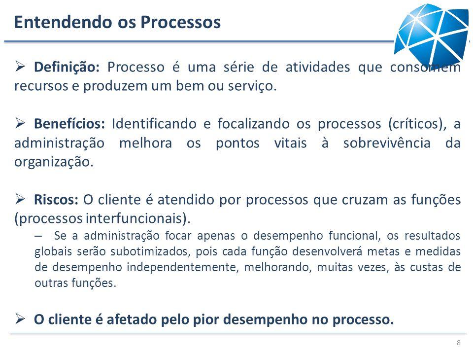 Entendendo os Processos Definição: Processo é uma série de atividades que consomem recursos e produzem um bem ou serviço. Benefícios: Identificando e