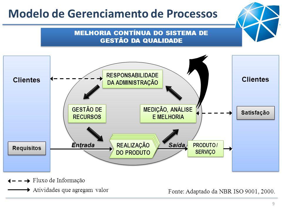 Modelo de Gerenciamento de Processos 9 RESPONSABILIDADE DA ADMINISTRAÇÃO GESTÃO DE RECURSOS MEDIÇÃO, ANÁLISE E MELHORIA REALIZAÇÃO DO PRODUTO REALIZAÇ