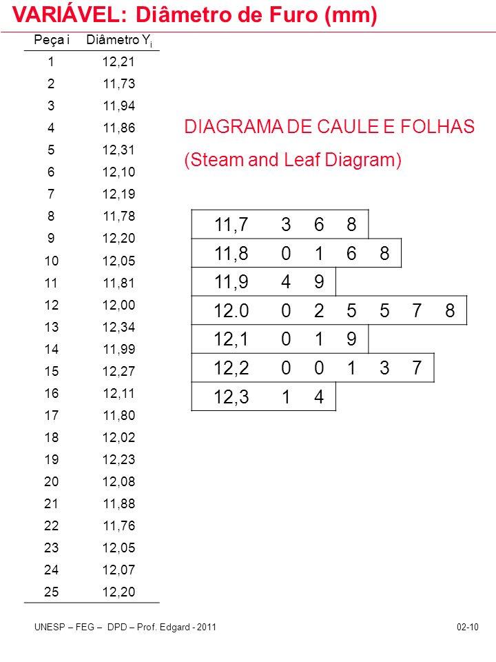 02-10UNESP – FEG – DPD – Prof. Edgard - 2011 Peça iDiâmetro Y i 112,21 211,73 311,94 411,86 512,31 612,10 712,19 811,78 912,20 1012,05 1111,81 1212,00