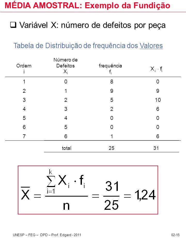 02-15UNESP – FEG – DPD – Prof. Edgard - 2011 MÉDIA AMOSTRAL: Exemplo da Fundição Variável X: número de defeitos por peça Número de Defeitos X i frequê