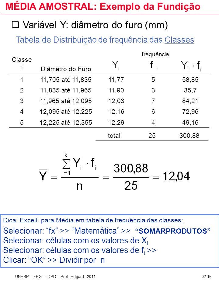 02-16UNESP – FEG – DPD – Prof. Edgard - 2011 MÉDIA AMOSTRAL: Exemplo da Fundição Variável Y: diâmetro do furo (mm) frequência Diâmetro do Furo 111,705