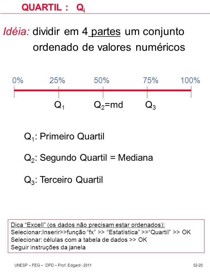 02-20UNESP – FEG – DPD – Prof. Edgard - 2011 Idéia: dividir em 4 partes um conjunto ordenado de valores numéricos QUARTIL : Q i Q1Q1 Q 2 =mdQ3Q3 0%75%