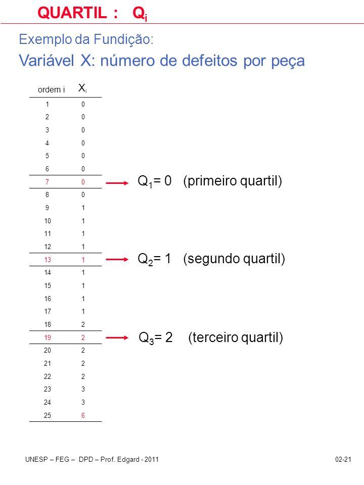 02-21UNESP – FEG – DPD – Prof. Edgard - 2011 QUARTIL : Q i ordem i X i Q 1 = 0 (primeiro quartil) Q 2 = 1 (segundo quartil) Q 3 = 2 (terceiro quartil)