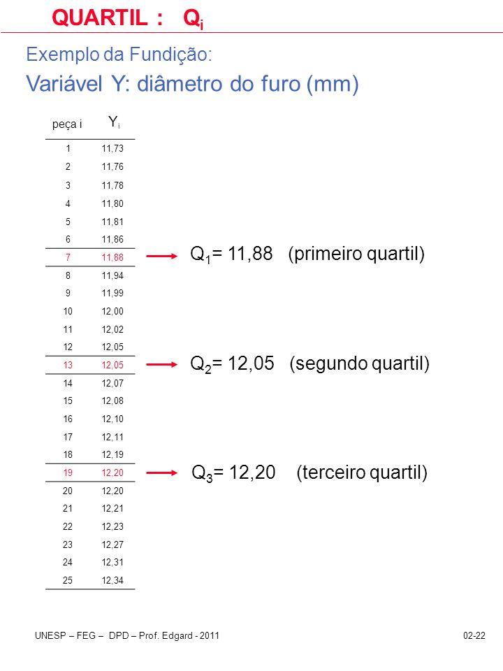 02-22UNESP – FEG – DPD – Prof. Edgard - 2011 QUARTIL : Q i peça i Y i Q 1 = 11,88 (primeiro quartil) Q 2 = 12,05 (segundo quartil) Q 3 = 12,20 (tercei