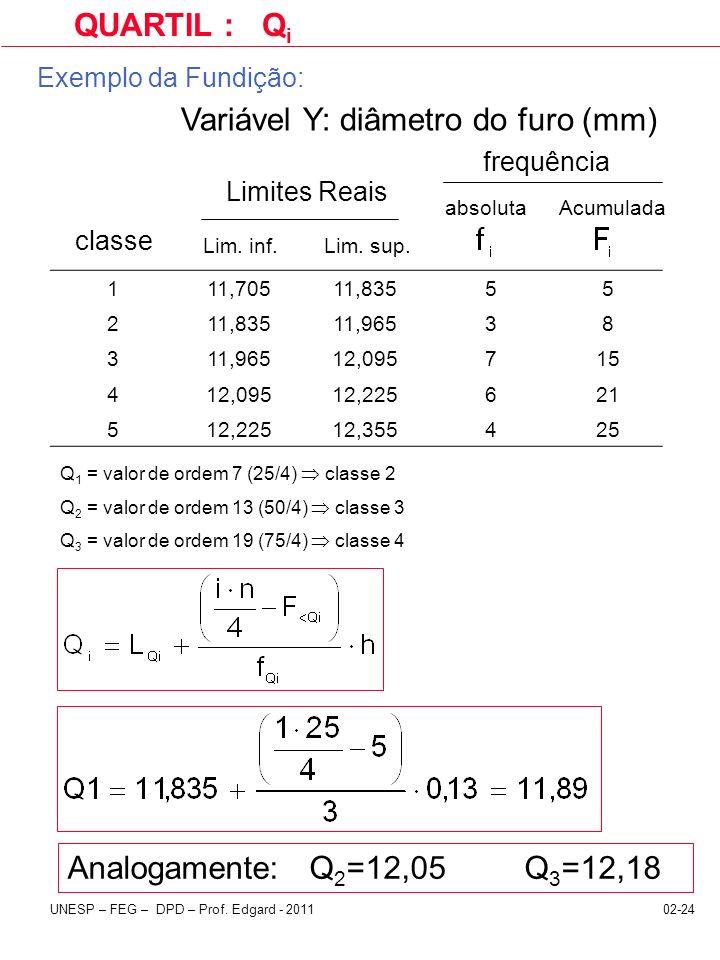 02-24UNESP – FEG – DPD – Prof. Edgard - 2011 Exemplo da Fundição: 111,70511,83555 2 11,96538 3 12,095715 412,09512,225621 512,22512,355425 classe Lim.