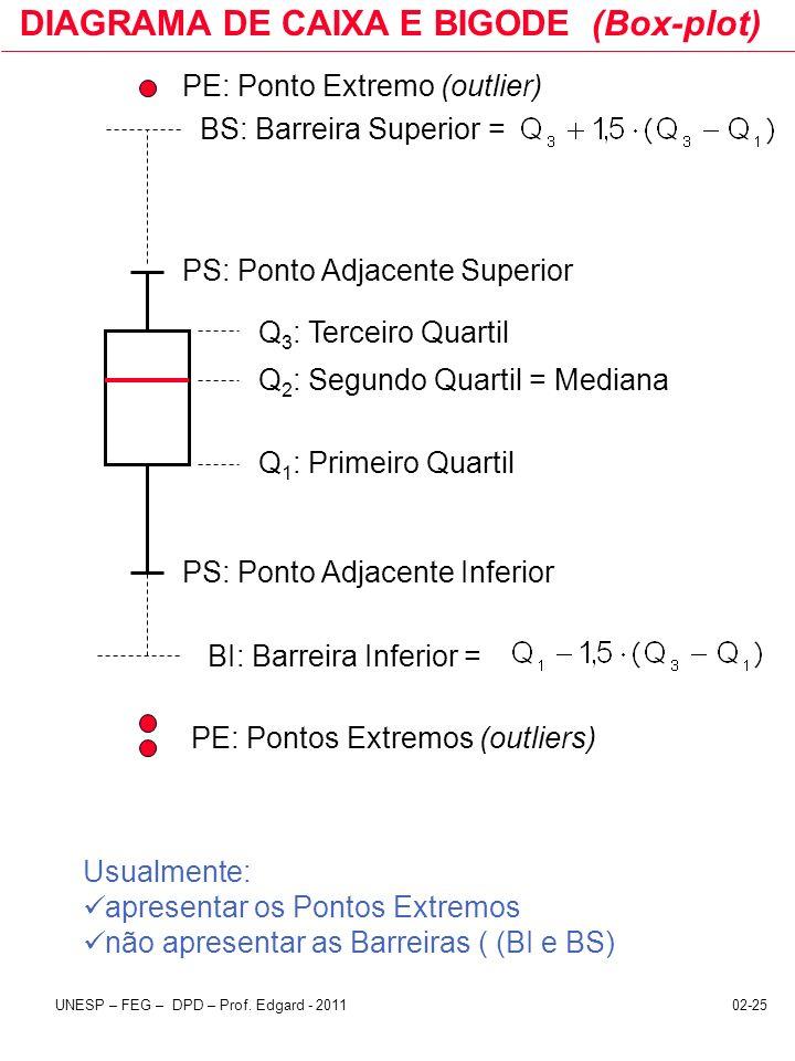 02-25UNESP – FEG – DPD – Prof. Edgard - 2011 DIAGRAMA DE CAIXA E BIGODE (Box-plot) PE: Pontos Extremos (outliers) PE: Ponto Extremo (outlier) BS: Barr