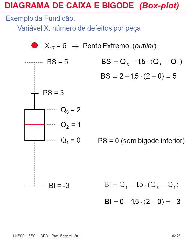 02-26UNESP – FEG – DPD – Prof. Edgard - 2011 DIAGRAMA DE CAIXA E BIGODE (Box-plot) BS = 5 BI = -3 PS = 3 Q 3 = 2 Q 2 = 1 Q 1 = 0 PS = 0 (sem bigode in