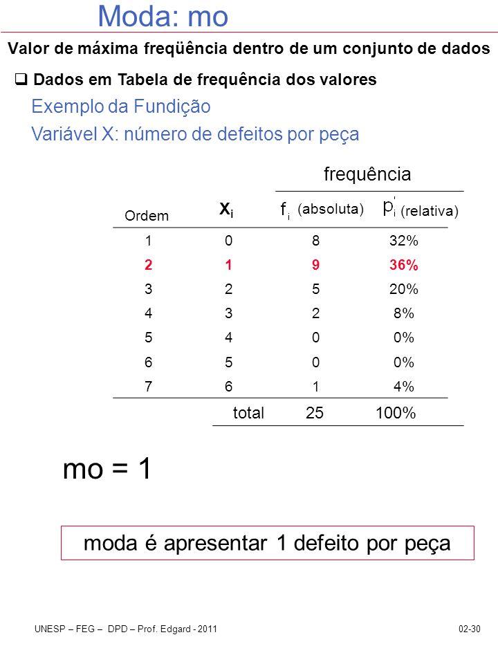 02-30UNESP – FEG – DPD – Prof. Edgard - 2011 Valor de máxima freqüência dentro de um conjunto de dados Moda: mo Dados em Tabela de frequência dos valo