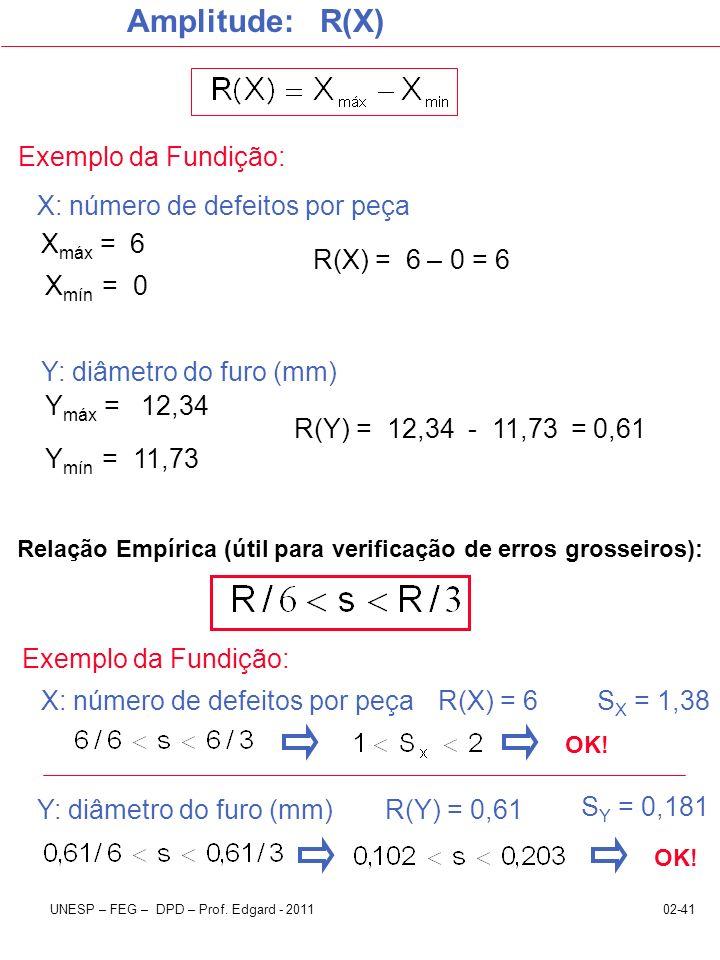 02-41UNESP – FEG – DPD – Prof. Edgard - 2011 Amplitude: R(X) Exemplo da Fundição: Relação Empírica (útil para verificação de erros grosseiros): OK! Y