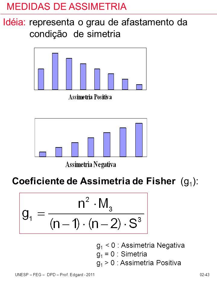 02-43UNESP – FEG – DPD – Prof. Edgard - 2011 Idéia: representa o grau de afastamento da condição de simetria MEDIDAS DE ASSIMETRIA Coeficiente de Assi