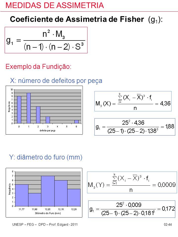 02-44UNESP – FEG – DPD – Prof. Edgard - 2011 MEDIDAS DE ASSIMETRIA Coeficiente de Assimetria de Fisher (g 1 ): Exemplo da Fundição: X: número de defei