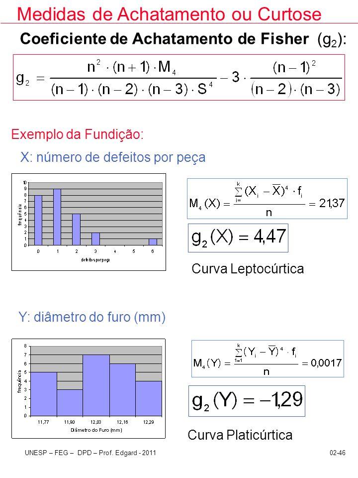 02-46UNESP – FEG – DPD – Prof. Edgard - 2011 Coeficiente de Achatamento de Fisher (g 2 ): Exemplo da Fundição: X: número de defeitos por peça Y: diâme