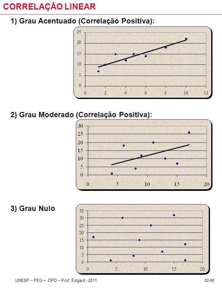 02-48UNESP – FEG – DPD – Prof. Edgard - 2011 CORRELAÇÂO LINEAR 1) Grau Acentuado (Correlação Positiva): 2) Grau Moderado (Correlação Positiva): 3) Gra