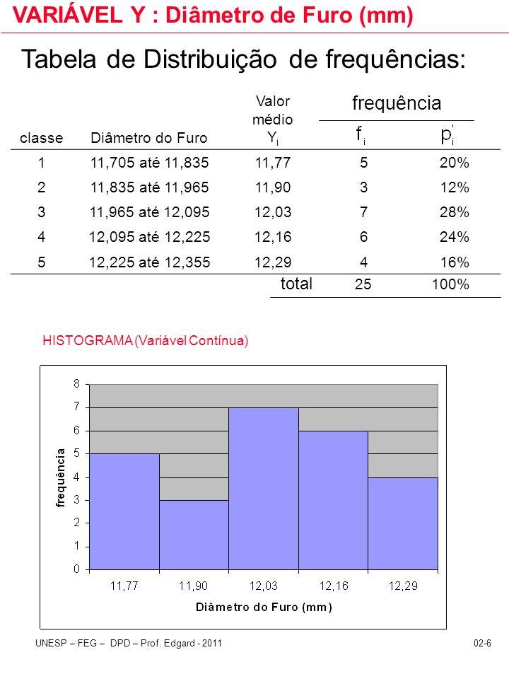 02-6UNESP – FEG – DPD – Prof. Edgard - 2011 frequência total 25 100% classeDiâmetro do Furo Valor médio Y i 111,705 até 11,83511,77520% 211,835 até 11
