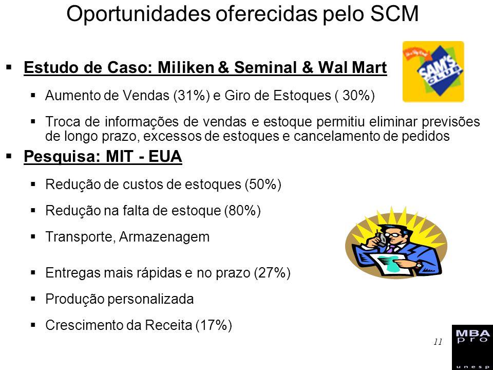 11 Oportunidades oferecidas pelo SCM Estudo de Caso: Miliken & Seminal & Wal Mart Aumento de Vendas (31%) e Giro de Estoques ( 30%) Troca de informaçõ