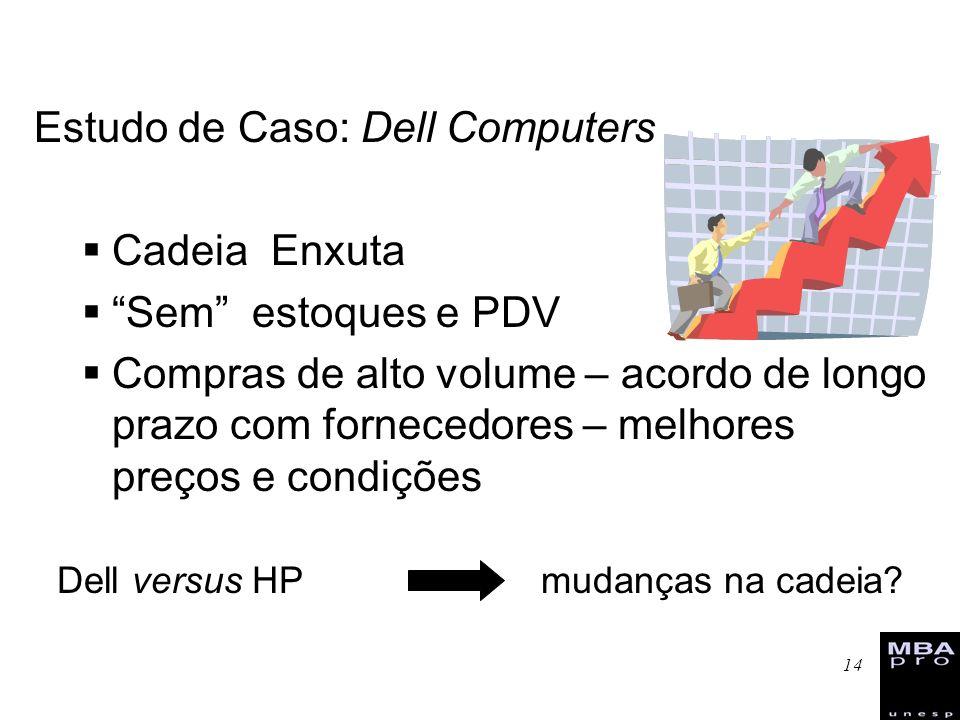 14 Estudo de Caso: Dell Computers Cadeia Enxuta Sem estoques e PDV Compras de alto volume – acordo de longo prazo com fornecedores – melhores preços e