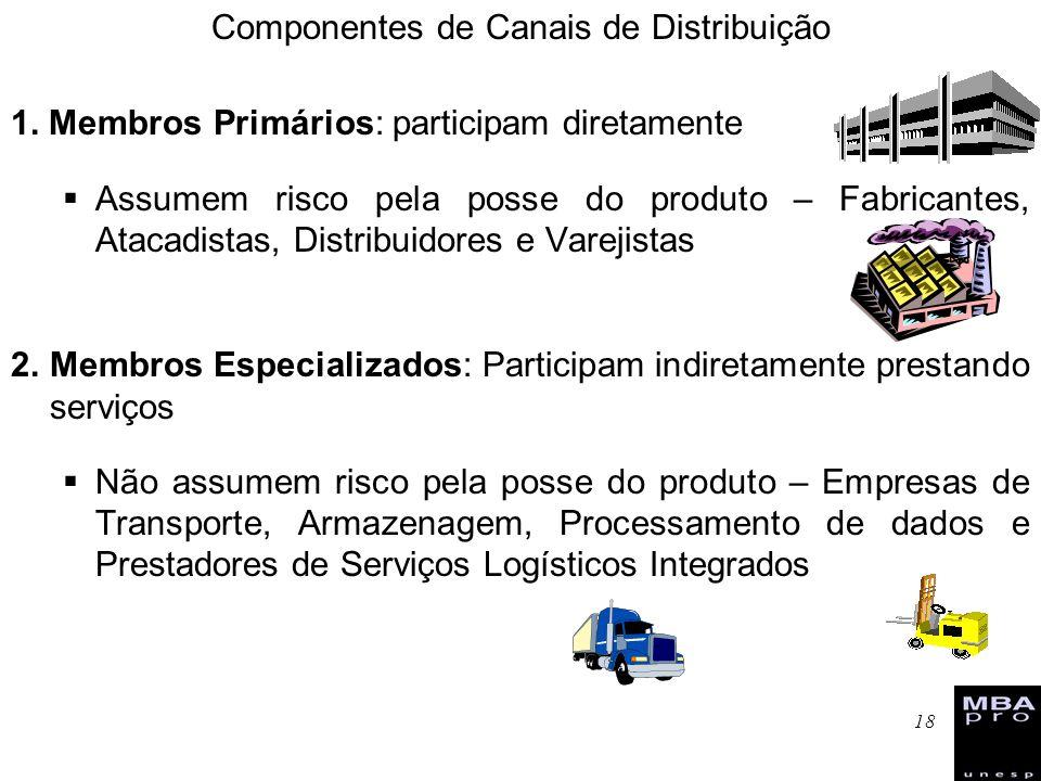18 Componentes de Canais de Distribuição 1. Membros Primários: participam diretamente Assumem risco pela posse do produto – Fabricantes, Atacadistas,