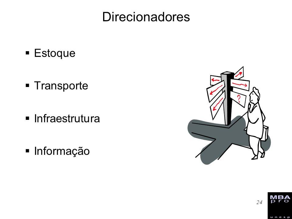 24 Direcionadores Estoque Transporte Infraestrutura Informação