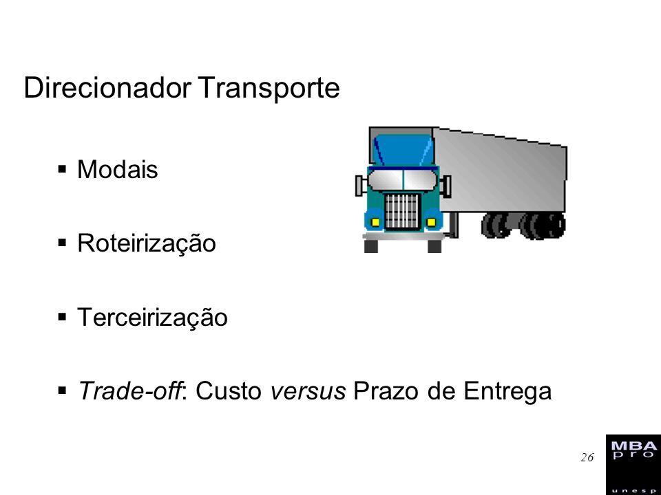 26 Direcionador Transporte Modais Roteirização Terceirização Trade-off: Custo versus Prazo de Entrega