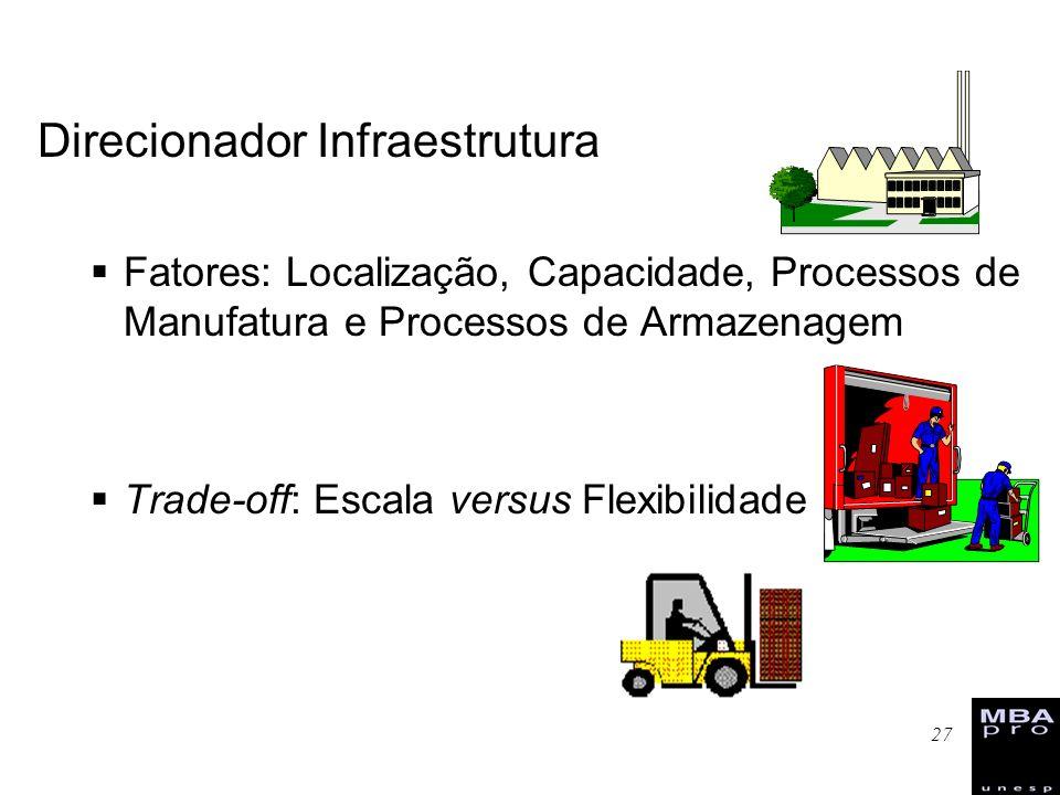 27 Direcionador Infraestrutura Fatores: Localização, Capacidade, Processos de Manufatura e Processos de Armazenagem Trade-off: Escala versus Flexibili
