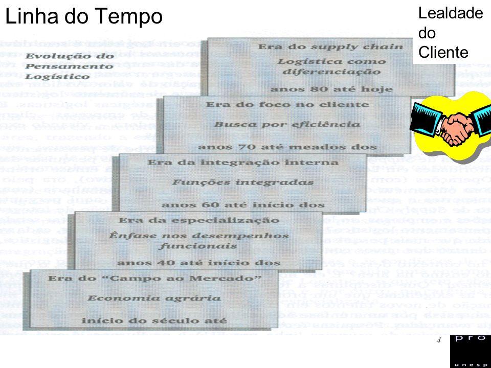 15 Definição Alternativa para SCM ABML - Associação Brasileira de Movimentação e Logística (www.abml.org.br) Esforço de coordenação nos Canais de Distribuição, integrando os processos de negócios que interligam seus diversos participantes (elos), desde o usuário final até os fornecedores originais, proporcionando informações, produtos e serviços que agregam valor para o Cliente