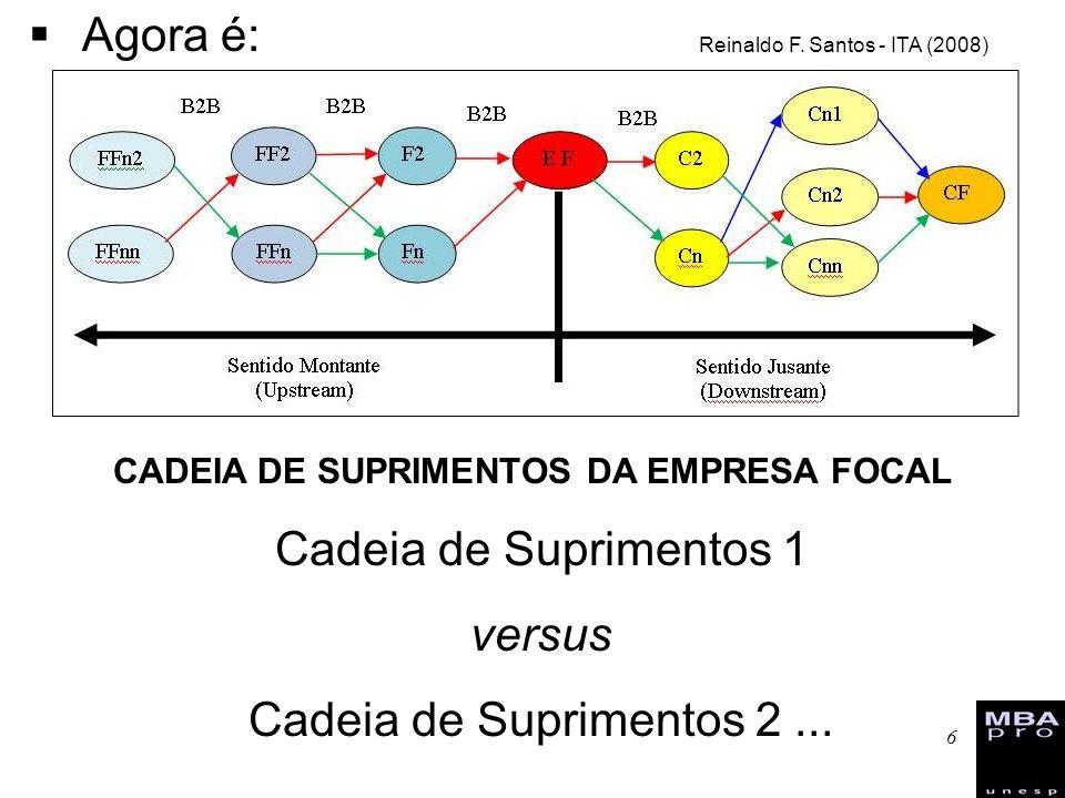 6 Agora é: Cadeia de Suprimentos 1 versus Cadeia de Suprimentos 2... Reinaldo F. Santos - ITA (2008) CADEIA DE SUPRIMENTOS DA EMPRESA FOCAL