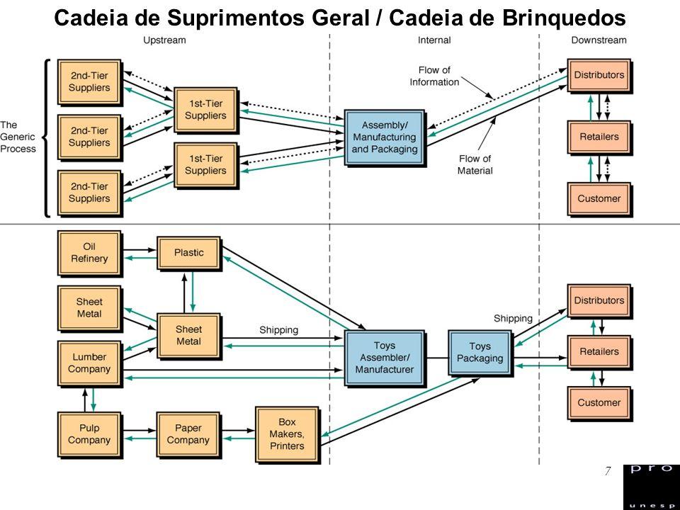 38 Modelo de SCM do GSCF – Global Supply Chain Forum http://fisher.osu.edu/centers/scm http://fisher.osu.edu/centers/scm