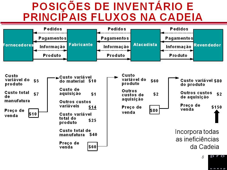 29 Direcionador Informação Bases do Sistema EAN.UCC: GTIN – Global Trade Item Number, SSCC – Serial Shipping Container Code, GLN – Global Location Number Estruturas de dados com numerações exclusivas para identificação de itens comerciais e logísticos, Locais, Ativos e Serviços Suporte de dados para representação em códigos de barras para automação do fluxo físico Mensagens padronizadas para troca eletrônica de dados – EDI e comércio eletrônico The First in Global Standards GS1 Brasil - www.gs1brasil.org.brwww.gs1brasil.org.br