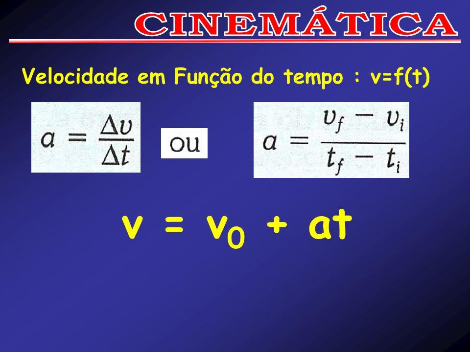 Velocidade em Função do tempo : v=f(t) v = v 0 + at