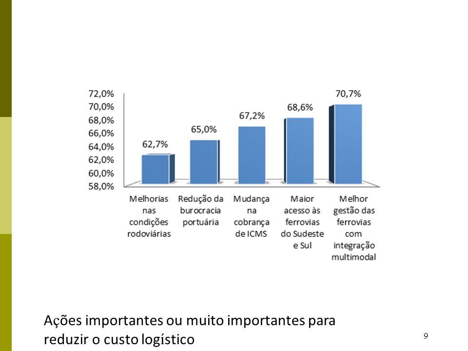 10 Estudo de Caso –Soja produzida em Goiás, segue de caminhão, da lavoura para o Porto de São Simão - GO.
