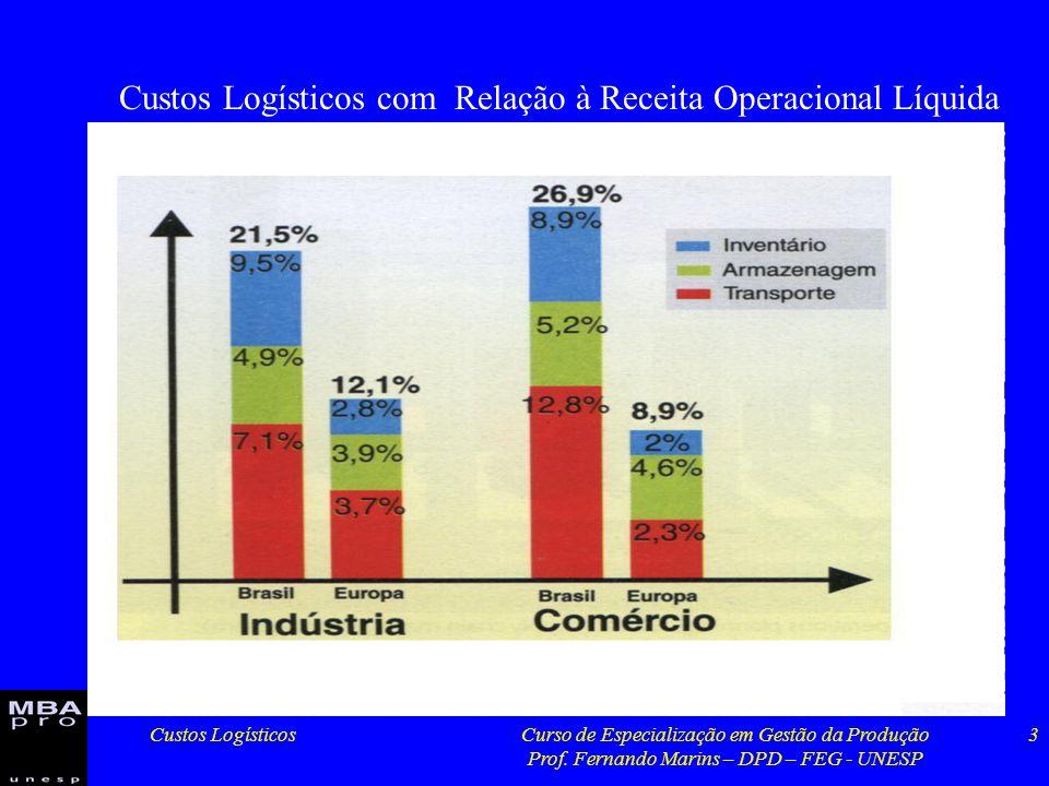 Custos LogísticosCurso de Especialização em Gestão da Produção Prof. Fernando Marins – DPD – FEG - UNESP 3 Custos Logísticos com Relação à Receita Ope