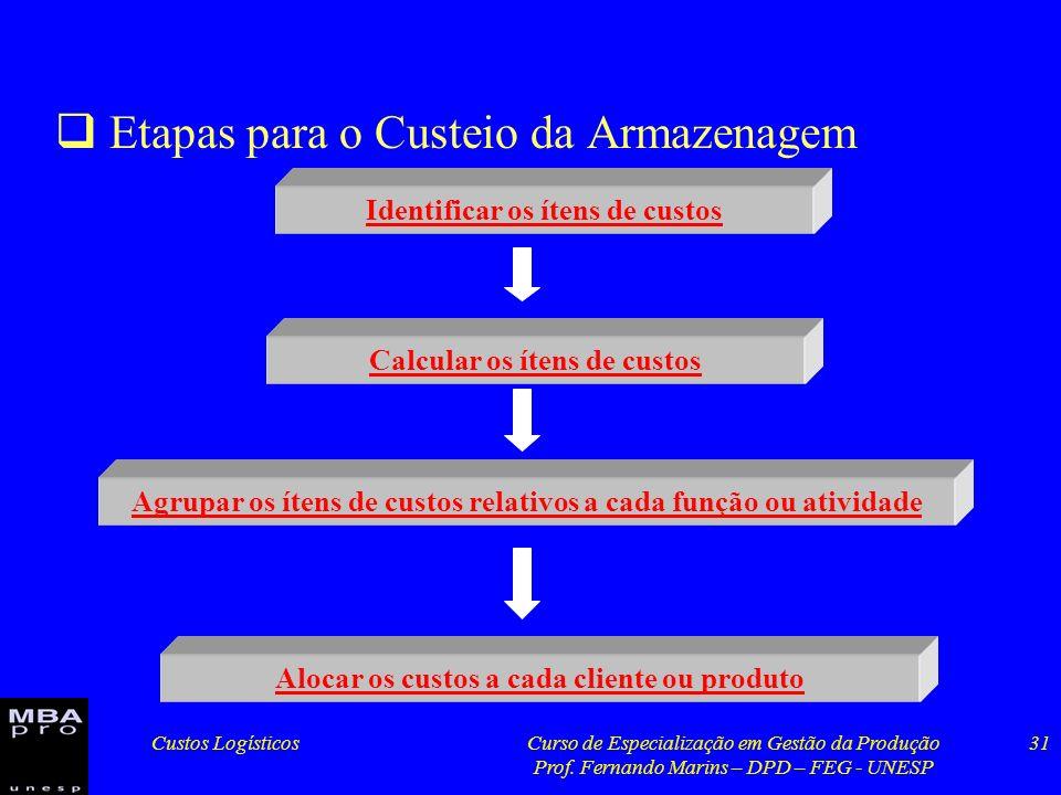 Custos LogísticosCurso de Especialização em Gestão da Produção Prof. Fernando Marins – DPD – FEG - UNESP 31 Etapas para o Custeio da Armazenagem Ident