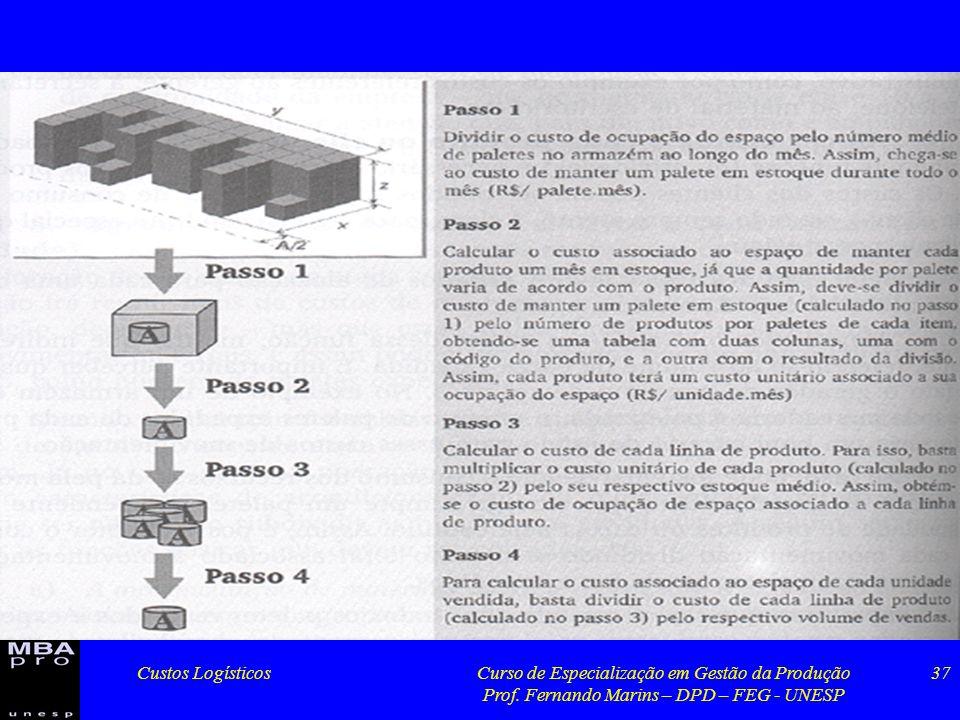 Custos LogísticosCurso de Especialização em Gestão da Produção Prof. Fernando Marins – DPD – FEG - UNESP 37