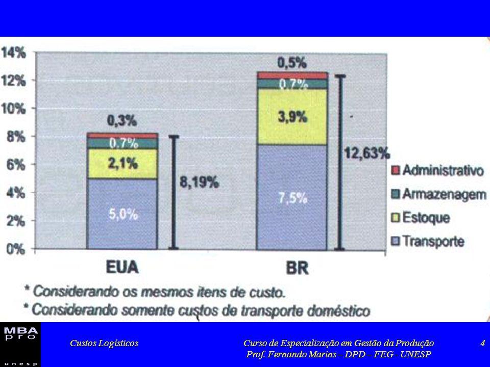 Custos LogísticosCurso de Especialização em Gestão da Produção Prof. Fernando Marins – DPD – FEG - UNESP 4