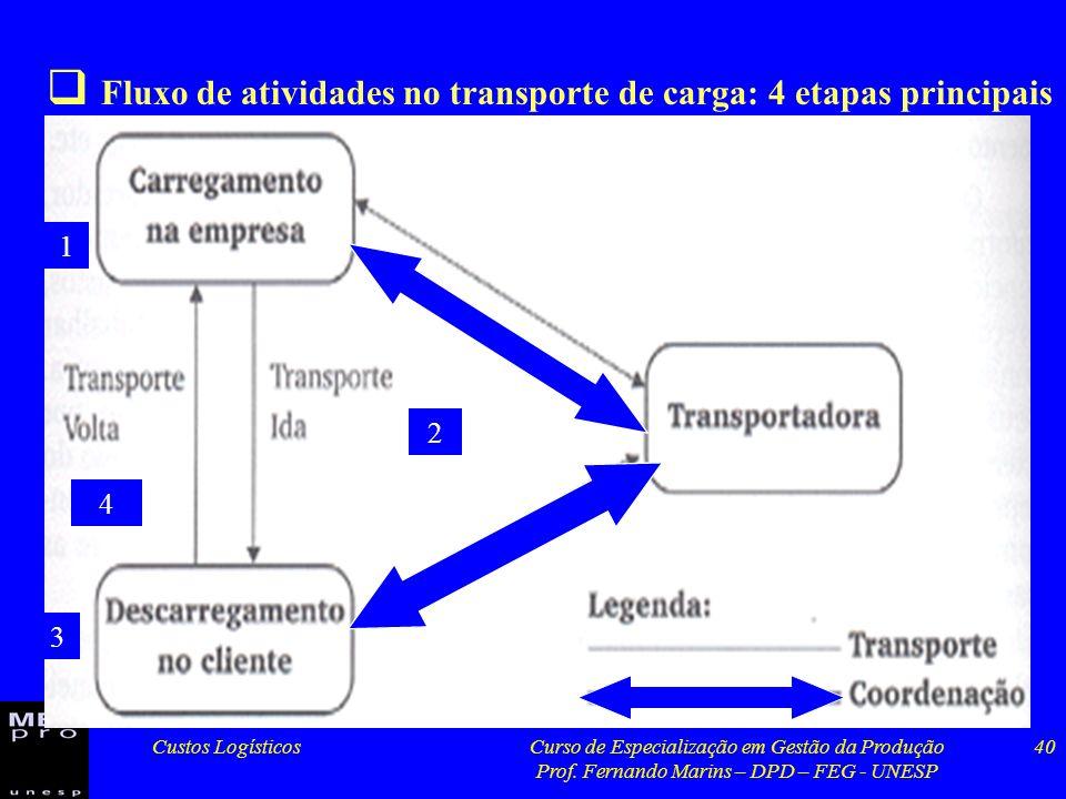Custos LogísticosCurso de Especialização em Gestão da Produção Prof. Fernando Marins – DPD – FEG - UNESP 40 Fluxo de atividades no transporte de carga