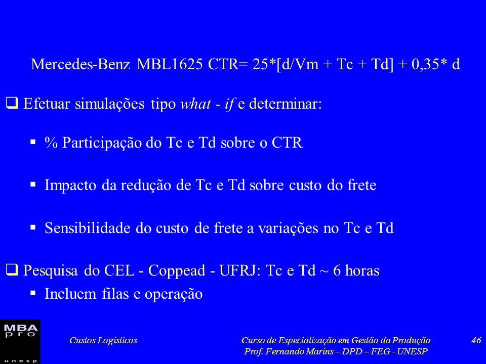 Custos LogísticosCurso de Especialização em Gestão da Produção Prof. Fernando Marins – DPD – FEG - UNESP 46 Mercedes-Benz MBL1625 CTR= 25*[d/Vm + Tc +