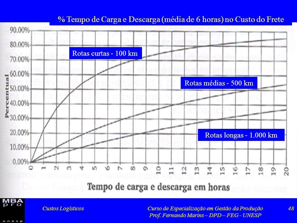Custos LogísticosCurso de Especialização em Gestão da Produção Prof. Fernando Marins – DPD – FEG - UNESP 48 Rotas curtas - 100 km Rotas médias - 500 k