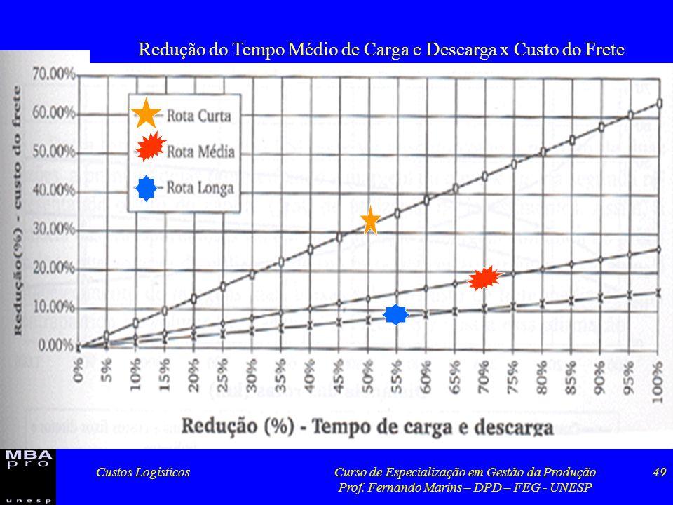 Custos LogísticosCurso de Especialização em Gestão da Produção Prof. Fernando Marins – DPD – FEG - UNESP 49 Redução do Tempo Médio de Carga e Descarga