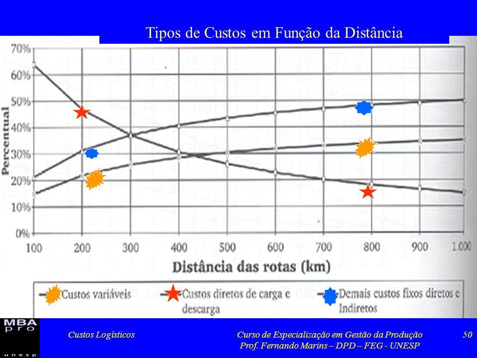 Custos LogísticosCurso de Especialização em Gestão da Produção Prof. Fernando Marins – DPD – FEG - UNESP 50 Tipos de Custos em Função da Distância